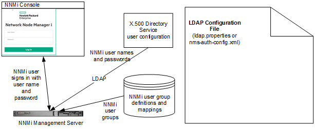 Integrate NNMi with a Directory Service through LDAP