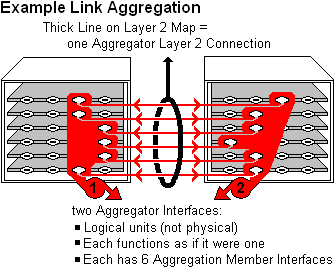 Layer 2 Connection Form: Link Aggregation Tab (NNMi Advanced)