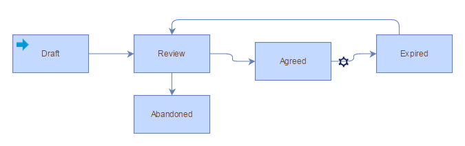 Service Level Management Agreement Workflow And Tasks