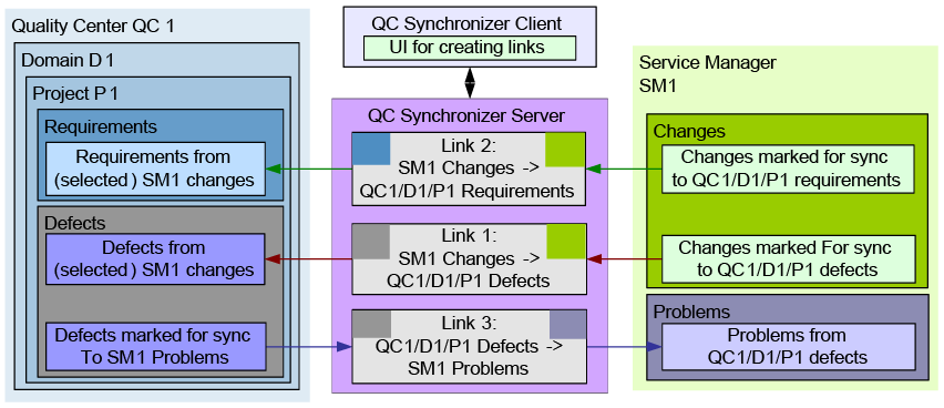 Configuring links in QC/ALM synchronizer