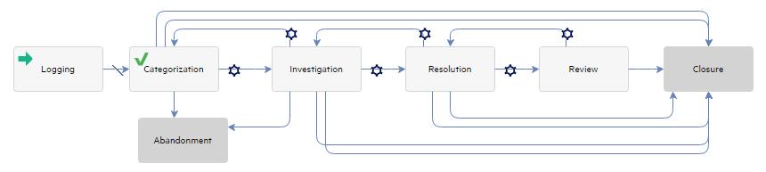 Problem Management: Problem Management Workflows And User Tasks