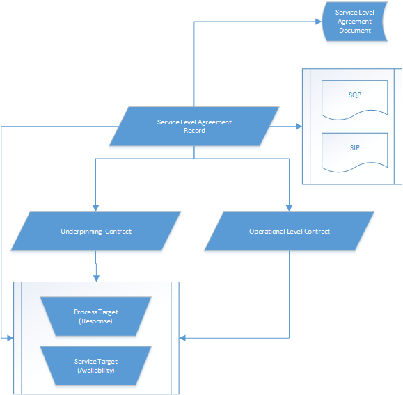 Structure Of A Service Level Agreement