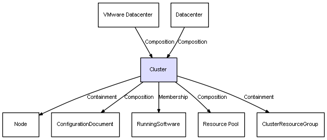 Ci class cluster valid direct incoming and outgoing relations defined on cluster ccuart Images