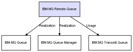 CI Class IBM MQ Remote Queue