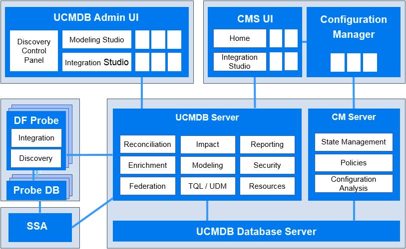 Universal Cmdb System Architecture