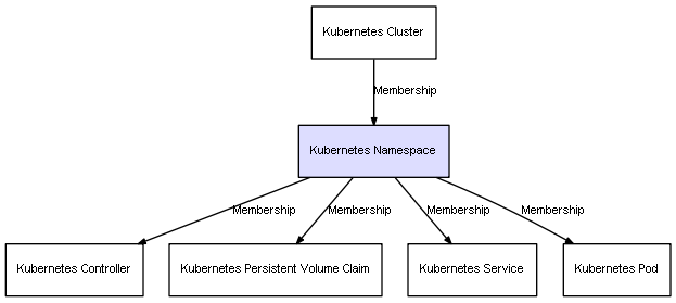 CI Class Kubernetes Namespace