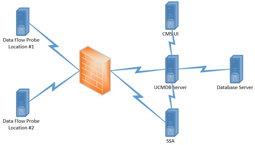 Configuration Management System (CMS)