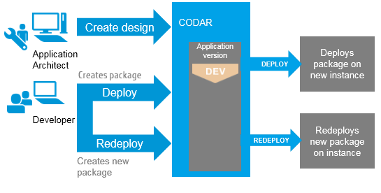 Deploy And Redeploy Packages