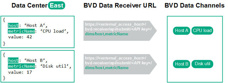 Example Sending Json Data To Bvd