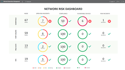 Network risk dashboard.png